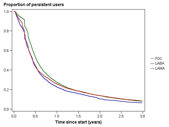 Adherence persistence and treatment patterns